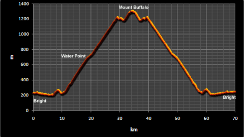 Audax Alpine Classic 200km (216km!) Race Report.